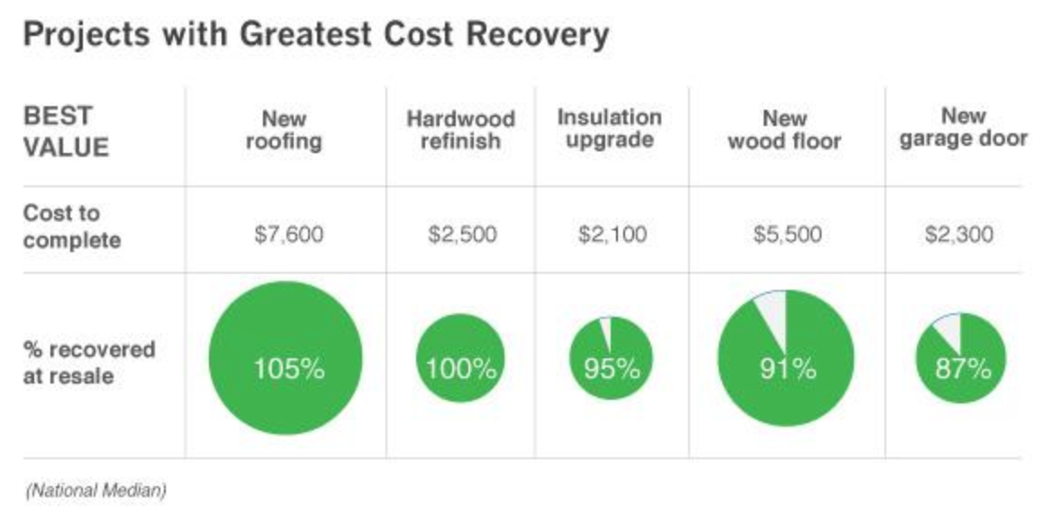 New Roof Cost Recovery